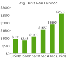Graph of average rent prices for Fairwood